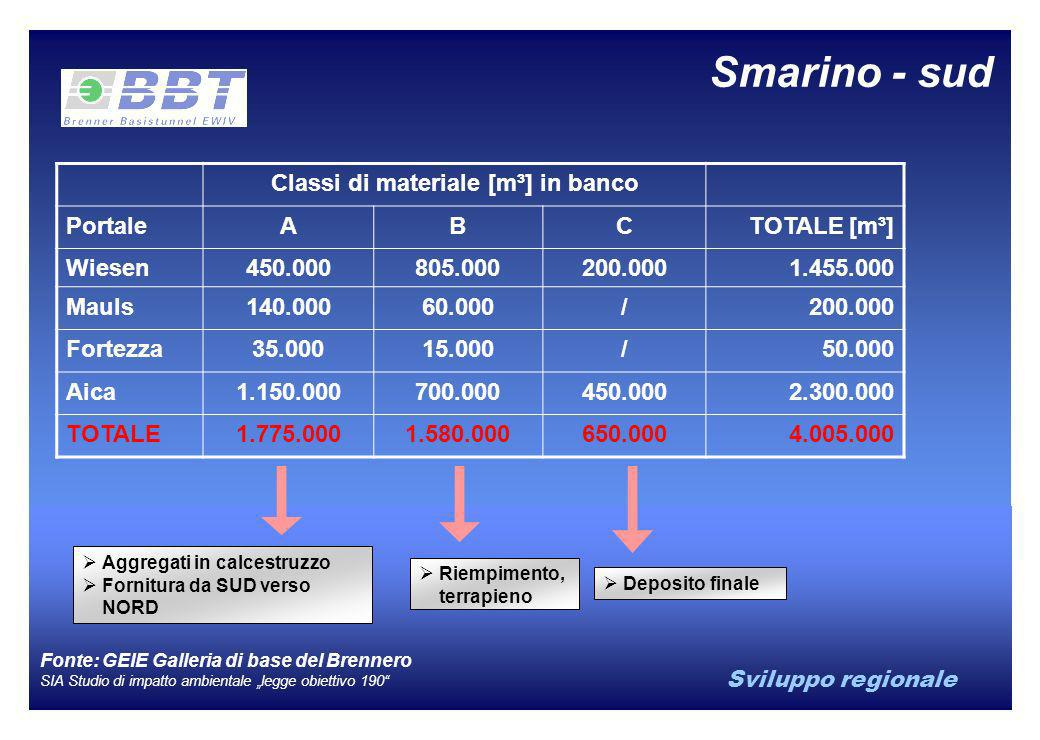Classi di materiale [m³] in banco